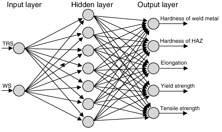 The structure of three layered neural network in present