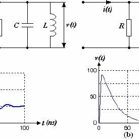 Gained voltage pulse shapes of RLC circuit (a) and RC