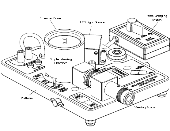 Pasco Scientific Millikan oil drop apparatus as shown in