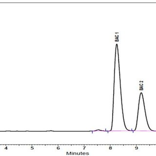 (PDF) Determination of Benzalkonium Chloride in Ophthalmic
