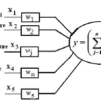 Derivation of a synchronous generator capability curve. (a