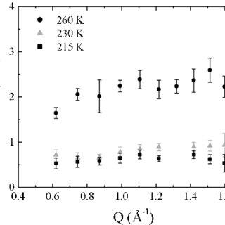 (PDF) Intramolecular Diffusive Motion in Alkane Monolayers