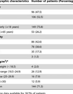 Demographic characteristics of the patients    also pdf sliding scale versus basal bolus insulin in management rh researchgate
