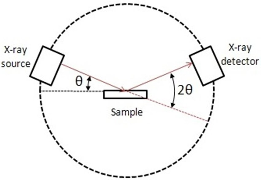 1: A simplified x-ray diffraction schematic [32
