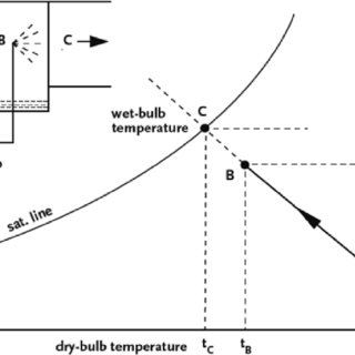 (PDF) Exergy analysis of a gas-turbine cycle with fogging