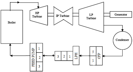 Schematic Diagram of a Thermal Power Plant (Gupta and