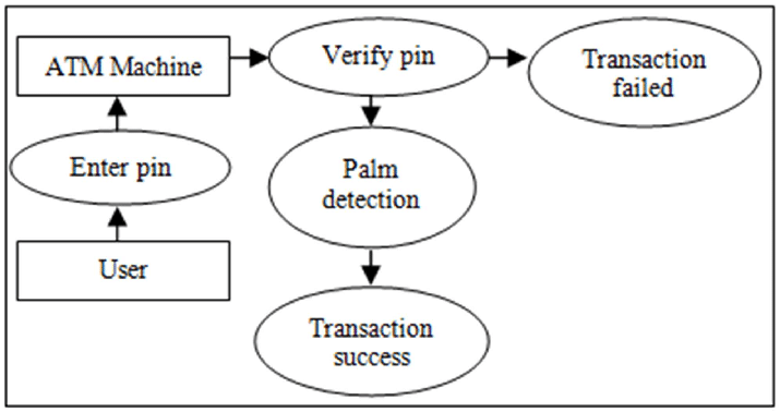 Architectural block diagram of Biometric Palm Print