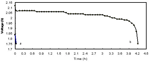 Time-Voltage behavior of a fully sulfated lead-acid