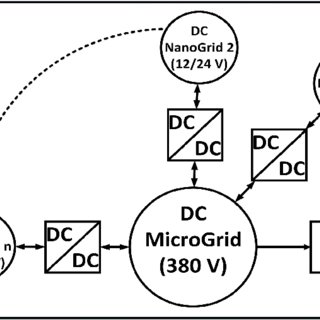 (PDF) Design and analysis of isolated boost converter for