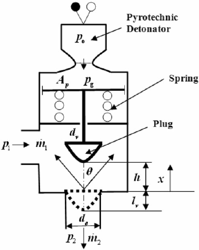 Schematic of normally open explosive valve with a check