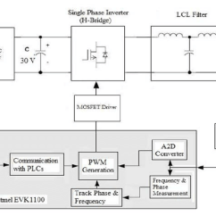 Grid Tie Inverter Circuit Diagram 1977 Honda Ct70 Wiring Block Of The Download Scientific