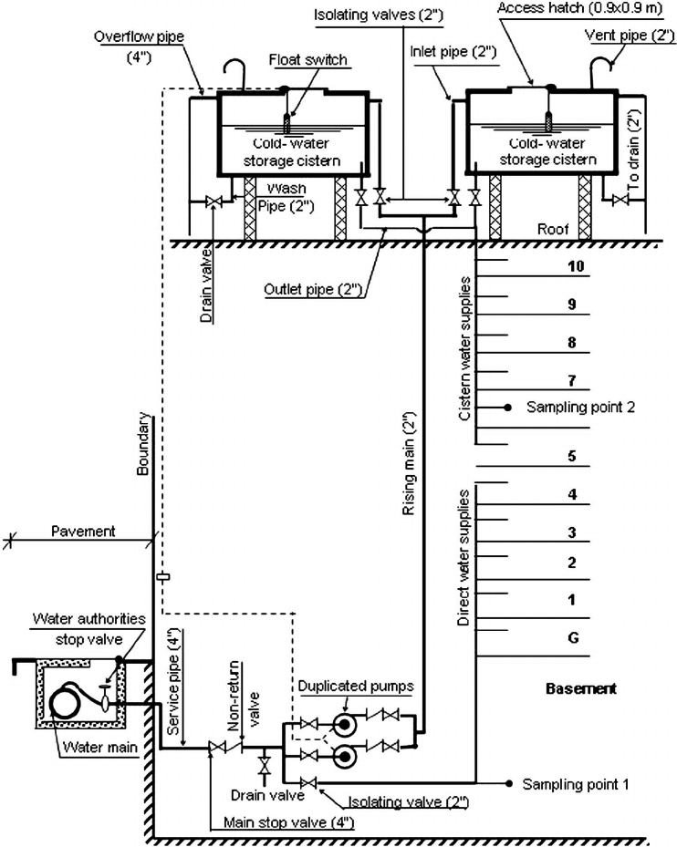 Details of the water supply system for the building under