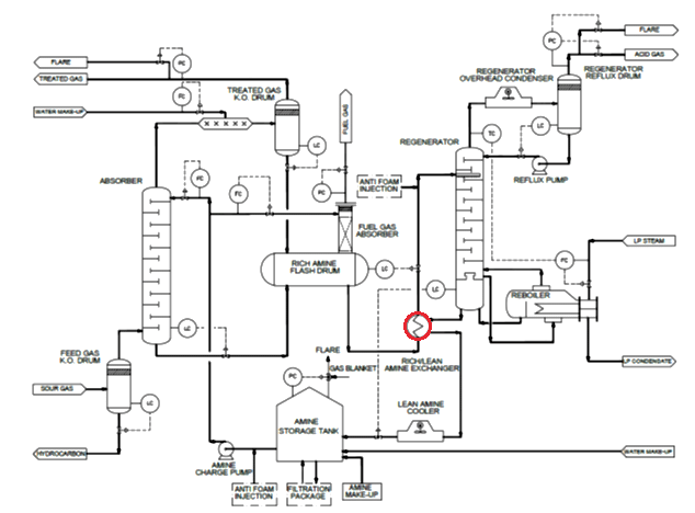 Schematic of amine gas sweetening unit. Red circle shows