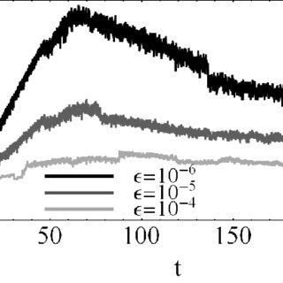 (PDF) Multiresolution-based Simulation of Propagating Fronts
