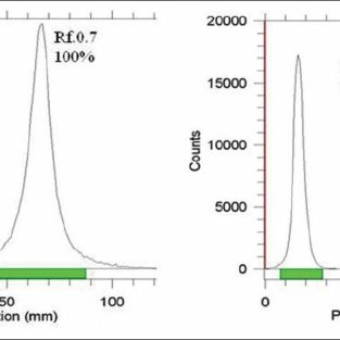 Gamma-ray spectrum for Lu-177 chloride solution used in