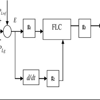 (PDF) Modeling and Control PV-Wind Hybrid System Based on