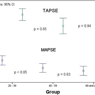 (PDF) A simple technique to measure TAPSE and MAPSE on CMR