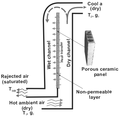 A schematic of a building integrated sub-wet bulb