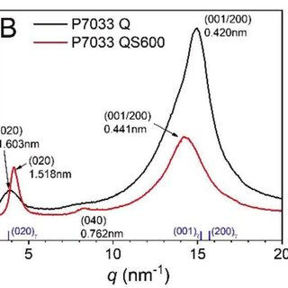 In situ 2D WAXD patterns for quenched (Q) PEBAX samples: A) P6333 and...   Download Scientific Diagram