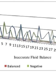 distribution of inaccurate fluid balance records also pdf monitoring accuracy in intensive care units rh researchgate
