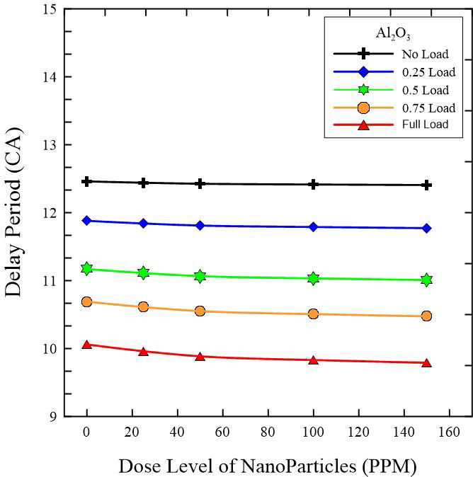 Variation of delay period with the dose of nanoparticles ...