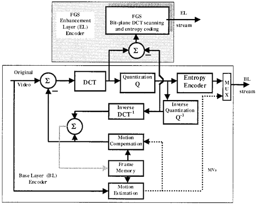 Block-diagram of the SNR-FGS encoder for the base and