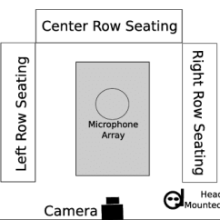 Room Setup Diagram 2001 Ford Super Duty Radio Wiring Recording Download Scientific