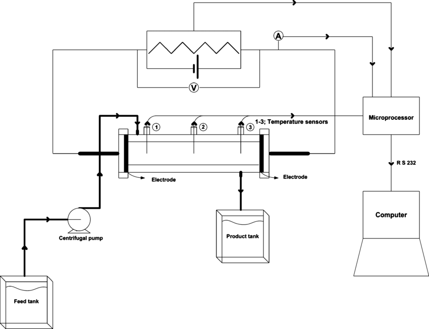 Schematic diagram of continuous ohmic heating system
