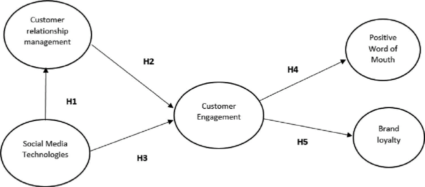 Proposed social customer relationship management framework