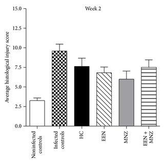 (PDF) Inflammatory Bowel Disease Therapies and Gut