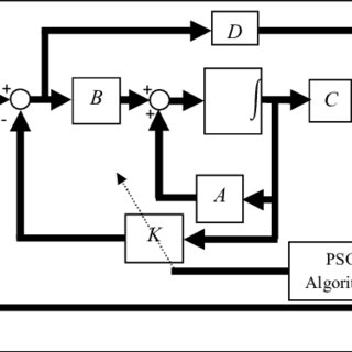 (PDF) MIXED LQR/H-INFINITY CONTROLLER DESIGN FOR UNCERTAIN