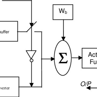 (PDF) Simplification and Implementation of Boolean Functions