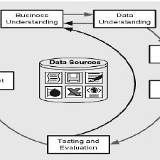 A Typical architecture of business intelligence and data