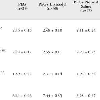 The Boston bowel preparation scale (BBPS) score percentage