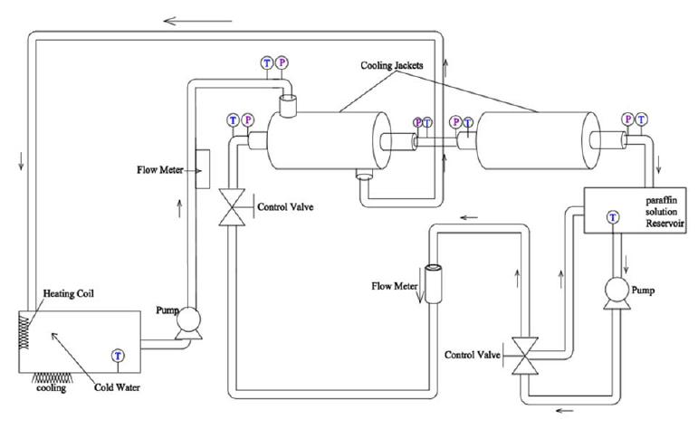 Schematic diagram of wax deposition test flow loop