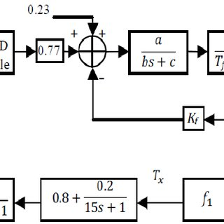 (PDF) Optimized proportional integral derivative (PID