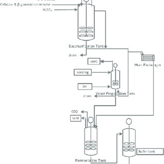 (PDF) Utilization of Biomass Waste Empty Fruit Bunch Fiber