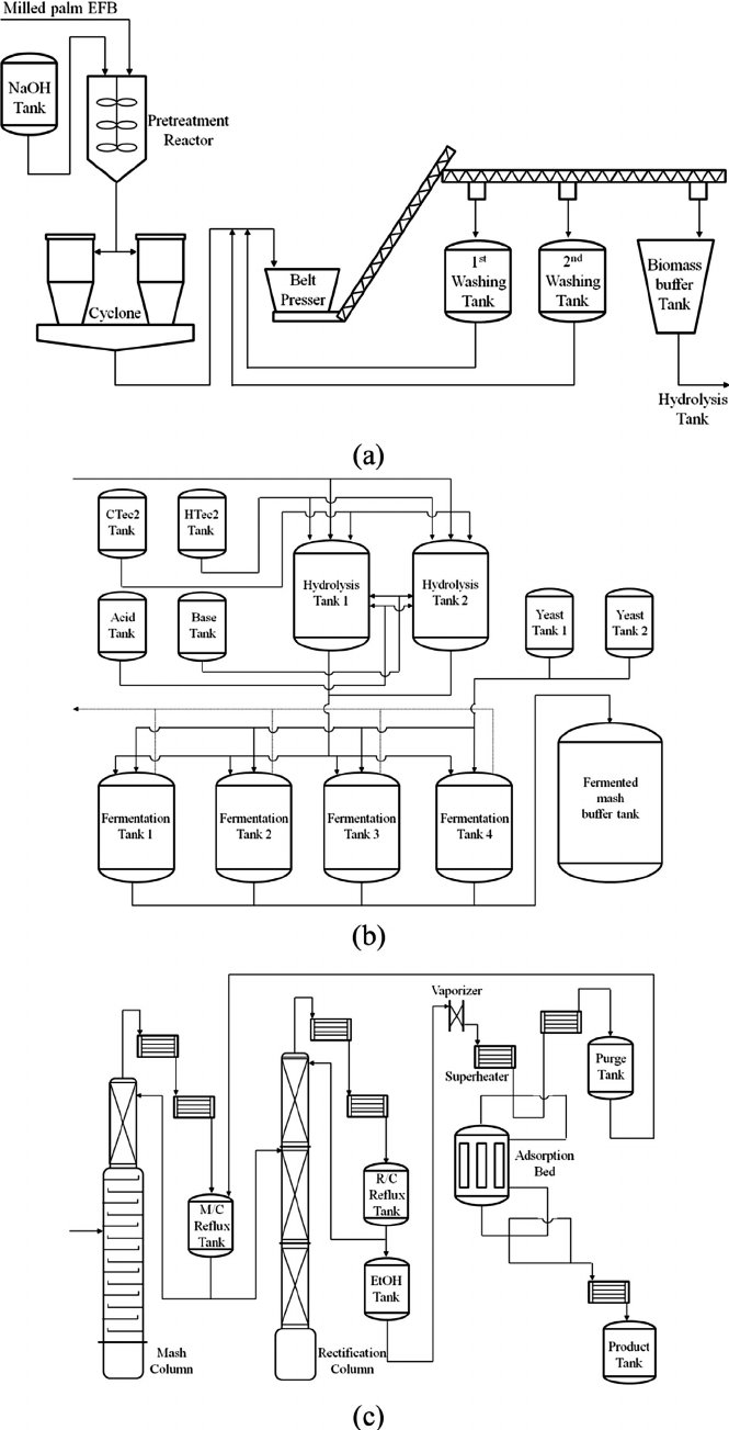 e Process flow diagram of the pilot plant for ethanol