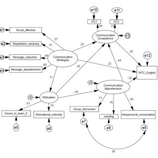 (PDF) Willingness to Communicate in English: A Study of