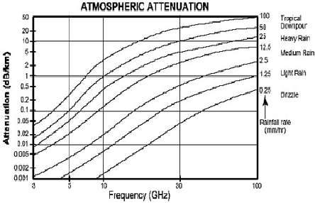 Propagation of RF signals and atmospheric attenuation for