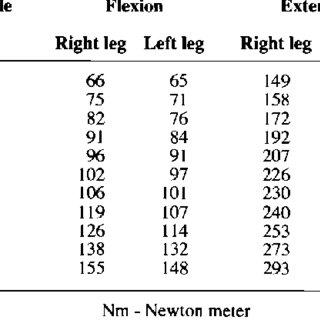 (PDF) Normal isometric and isokinetic peak torques of