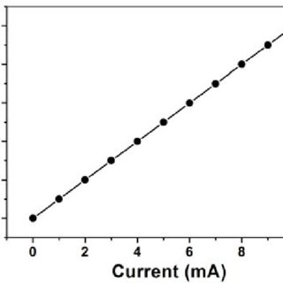 Normalized shear force curves of bias-extension tests