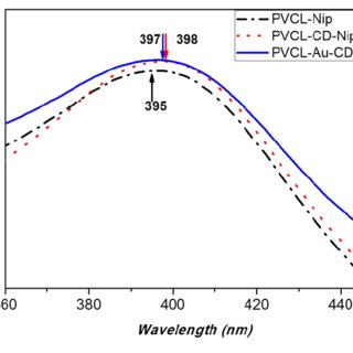 Figure S9. Raw data of LUMiSizer measurements of PVCL-α-CD