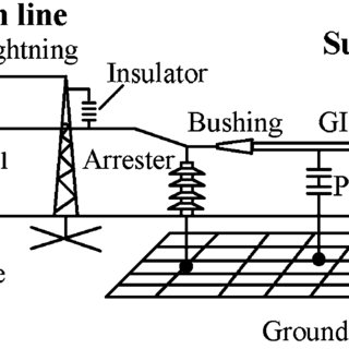 Analysis model of substation and transmission line