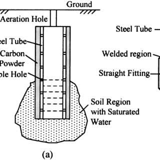Schematic diagram of (a) deep-ground-well and (b