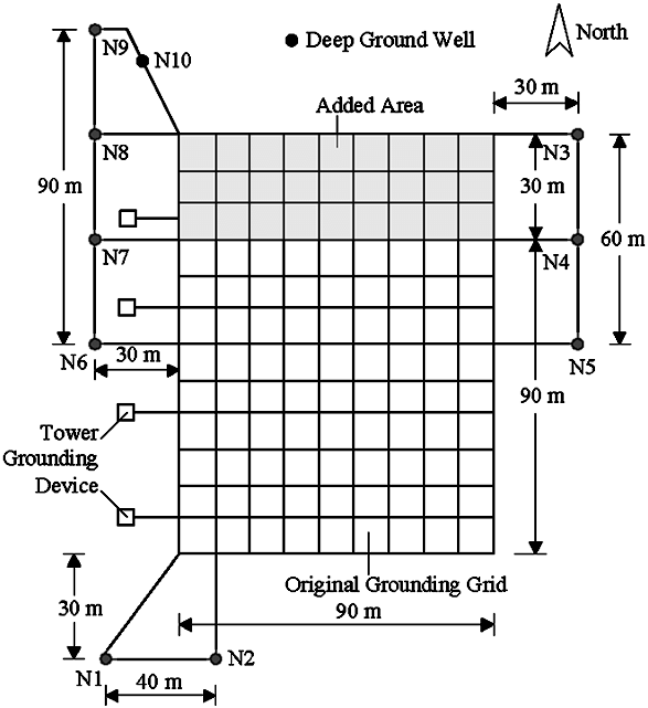 Schematic diagram of the grounding system with the deep