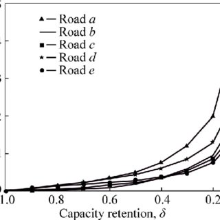 (PDF) Network-level optimization method for road network