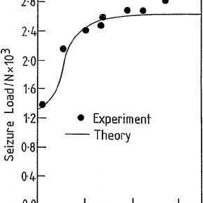 Comparison of a calculation of the seizure load versus