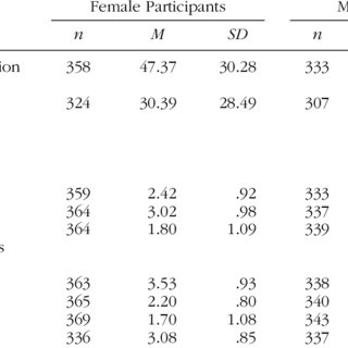 (PDF) Attitudes Toward Casual Sex, Dating, and Committed