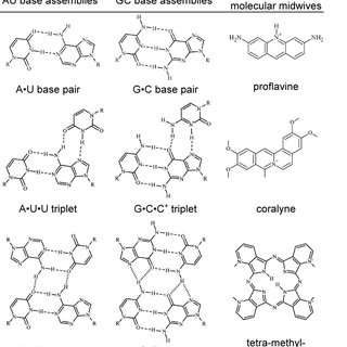 3: Comparison of phosphate and glyoxylate chemical